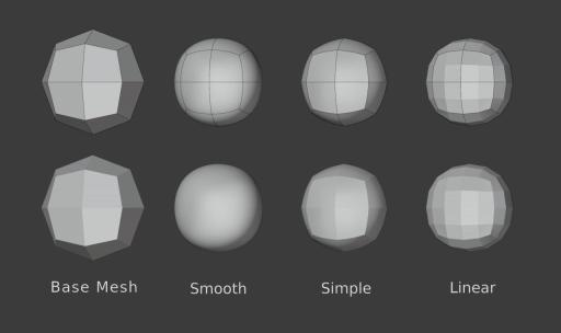 細分化のモード