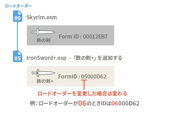 新しい鉄の剣を追加