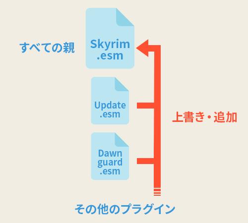 Skyrim.esmを上書きする