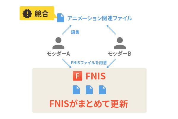 FNISの役割