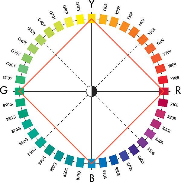 ナチュラルカラーシステムの色相環
