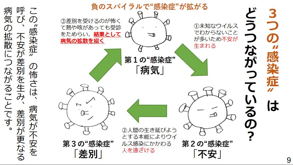 新型コロナウイルスの3つ負のスパイラル